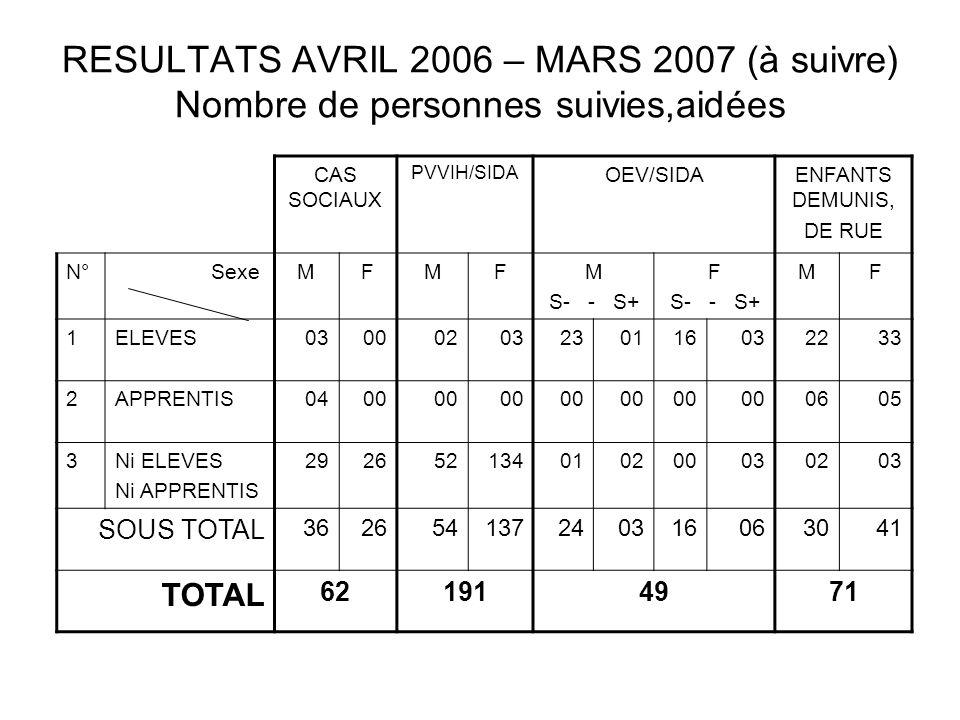 RESULTATS AVRIL 2006 – MARS 2007 (à suivre) Nombre de personnes suivies,aidées CAS SOCIAUX PVVIH/SIDA OEV/SIDAENFANTS DEMUNIS, DE RUE N° SexeMFMFM S-