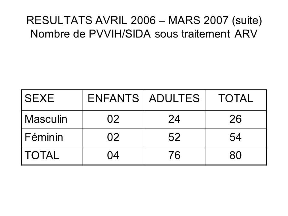 RESULTATS AVRIL 2006 – MARS 2007 (suite) Nombre de PVVIH/SIDA sous traitement ARV SEXEENFANTSADULTESTOTAL Masculin022426 Féminin025254 TOTAL047680