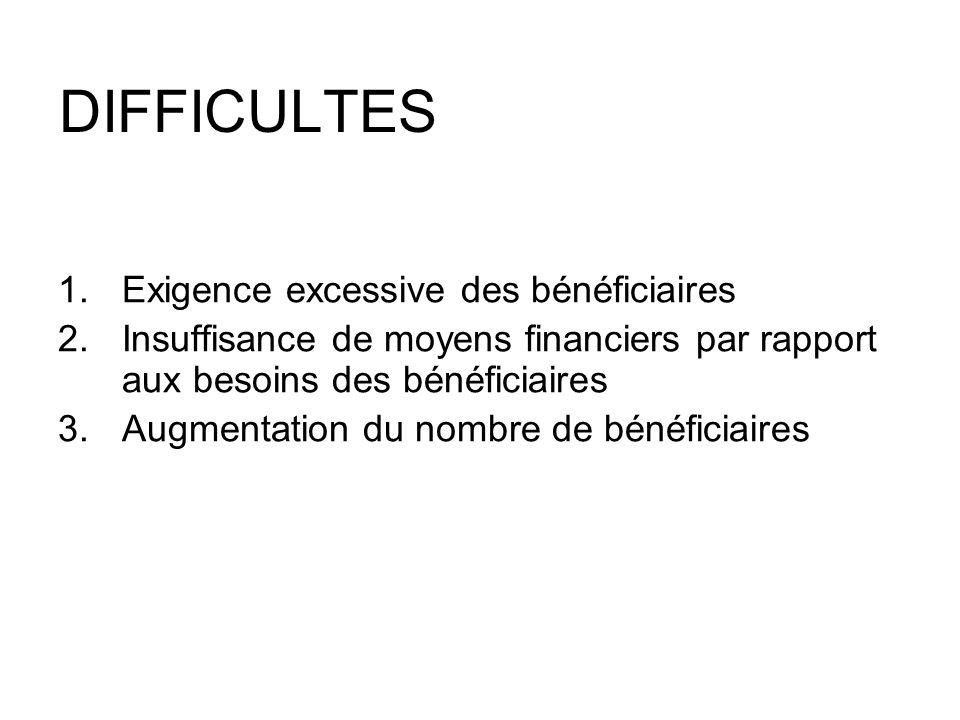 DIFFICULTES 1.Exigence excessive des bénéficiaires 2.Insuffisance de moyens financiers par rapport aux besoins des bénéficiaires 3.Augmentation du nom