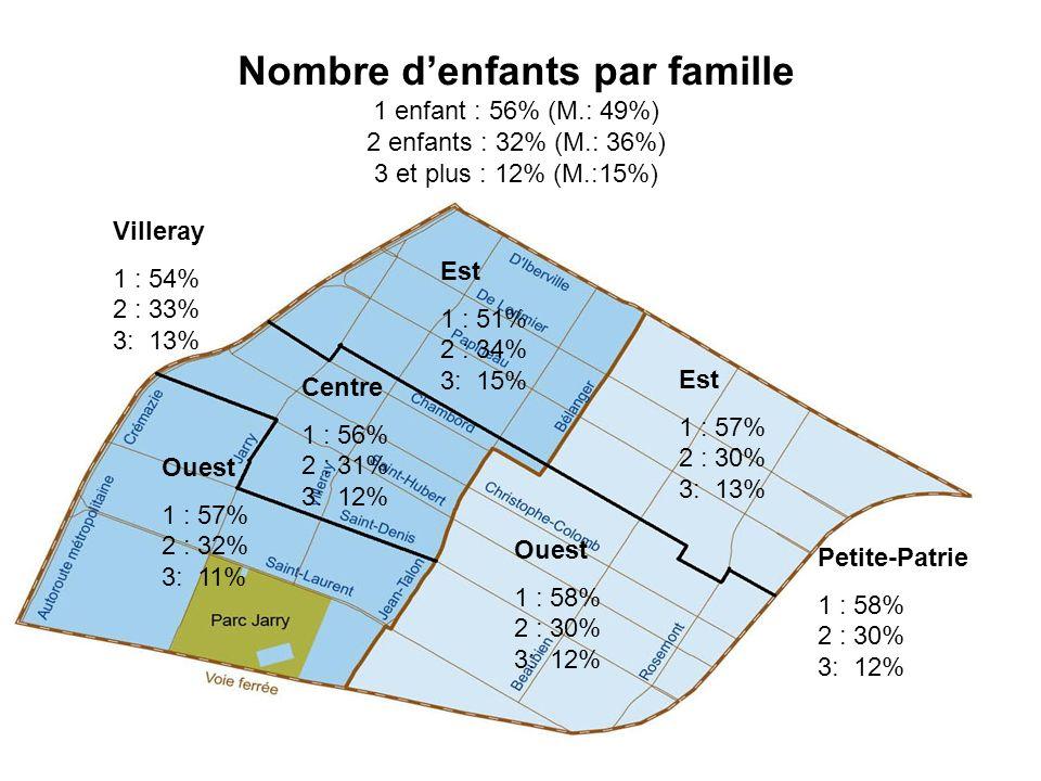 Nombre denfants par famille 1 enfant : 56% (M.: 49%) 2 enfants : 32% (M.: 36%) 3 et plus : 12% (M.:15%) Villeray 1 : 54% 2 : 33% 3: 13% Petite-Patrie