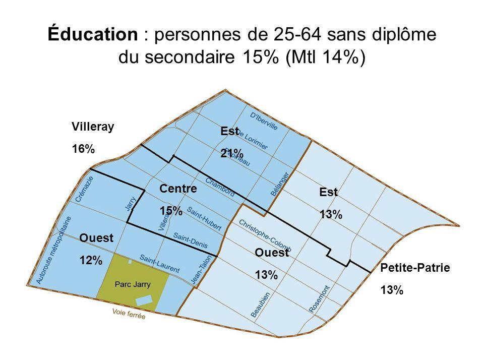 Éducation : personnes de 25-64 sans diplôme du secondaire 15% (Mtl 14%) Villeray 16% Petite-Patrie 13% Est 21% Est 13% Centre 15% Ouest 13% Ouest 12%