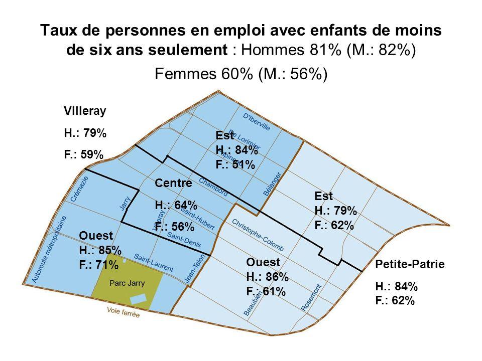 Taux de personnes en emploi avec enfants de moins de six ans seulement : Hommes 81% (M.: 82%) Femmes 60% (M.: 56%) Villeray H.: 79% F.: 59% Petite-Pat