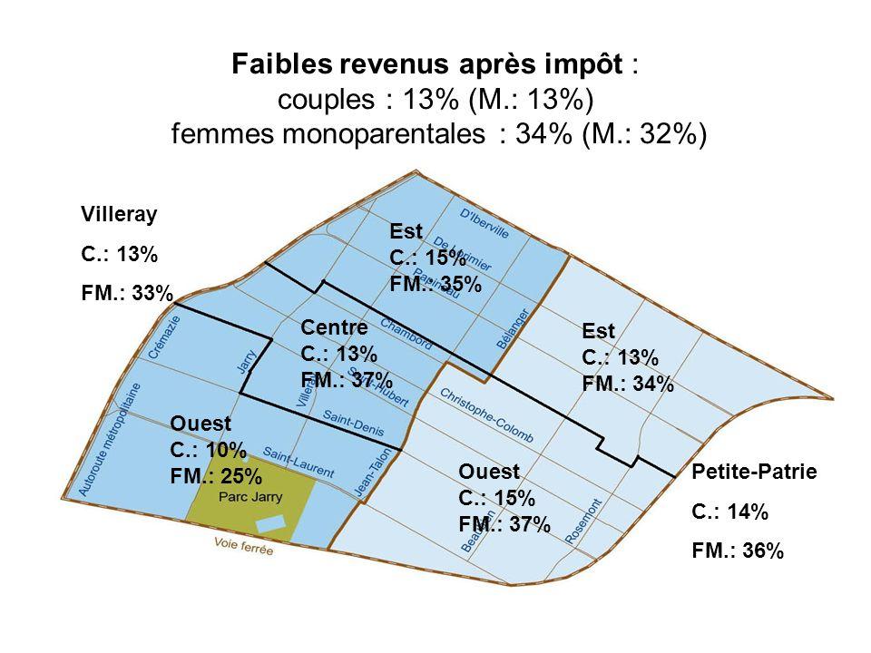 Faibles revenus après impôt : couples : 13% (M.: 13%) femmes monoparentales : 34% (M.: 32%) Villeray C.: 13% FM.: 33% Est C.: 15% FM.: 35% Centre C.: