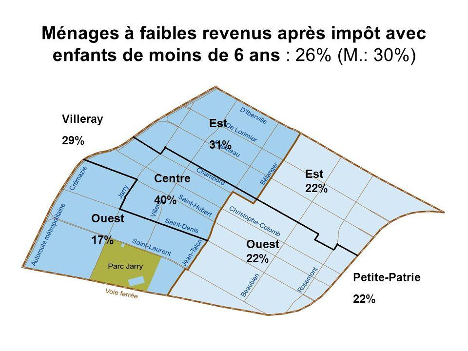 Ménages à faibles revenus après impôt avec enfants de moins de 6 ans : 26% (M.: 30%) Villeray 29% Petite-Patrie 22% Est 31% Est 22% Centre 40% Ouest 2