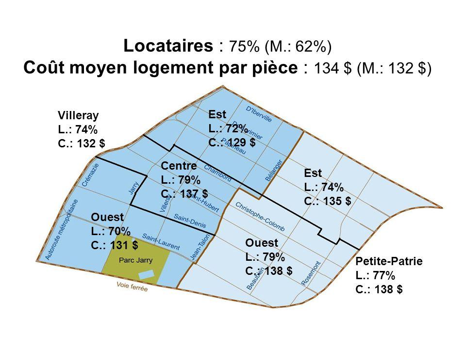 Locataires : 75% (M.: 62%) Coût moyen logement par pièce : 134 $ (M.: 132 $) Villeray L.: 74% C.: 132 $ Petite-Patrie L.: 77% C.: 138 $ Est L.: 72% C.