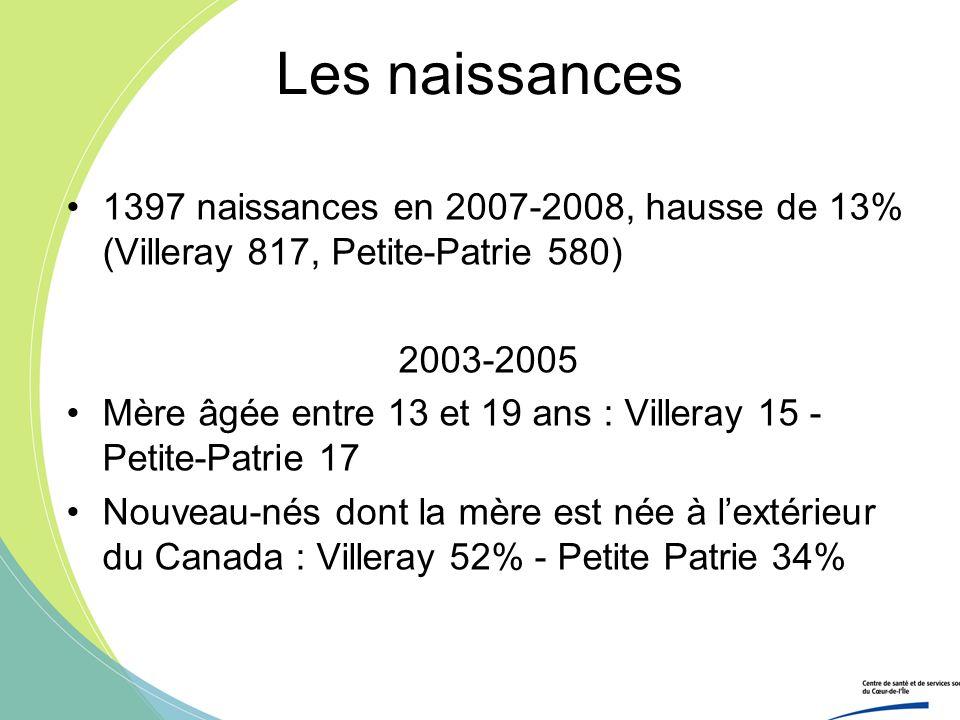 Les naissances 1397 naissances en 2007-2008, hausse de 13% (Villeray 817, Petite-Patrie 580) 2003-2005 Mère âgée entre 13 et 19 ans : Villeray 15 - Pe