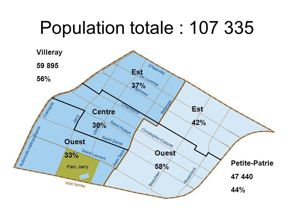 Population totale : 107 335 Villeray 59 895 56% Petite-Patrie 47 440 44% Est 37% Est 42% Centre 30% Ouest 58% Ouest 33%