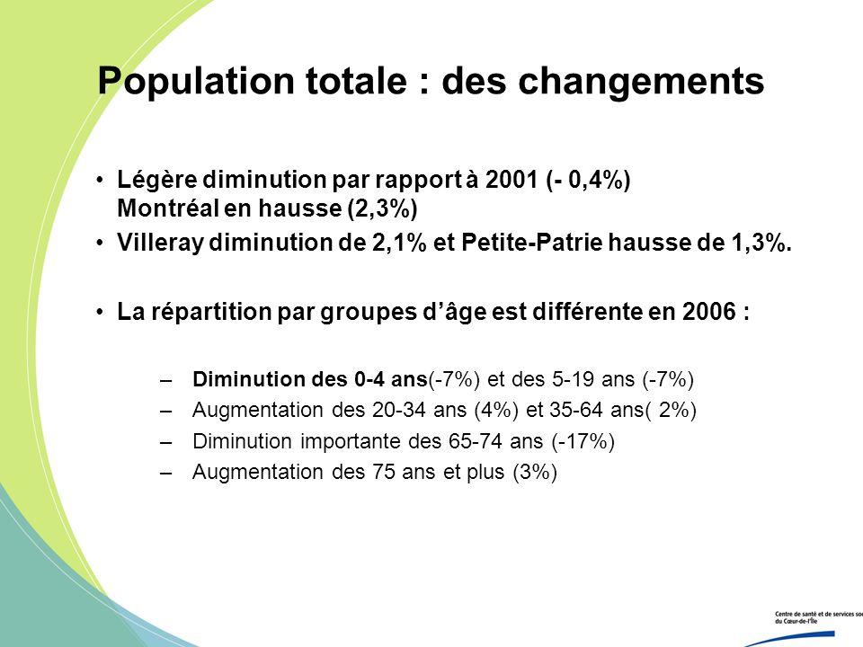 Population totale : des changements Légère diminution par rapport à 2001 (- 0,4%) Montréal en hausse (2,3%) Villeray diminution de 2,1% et Petite-Patr