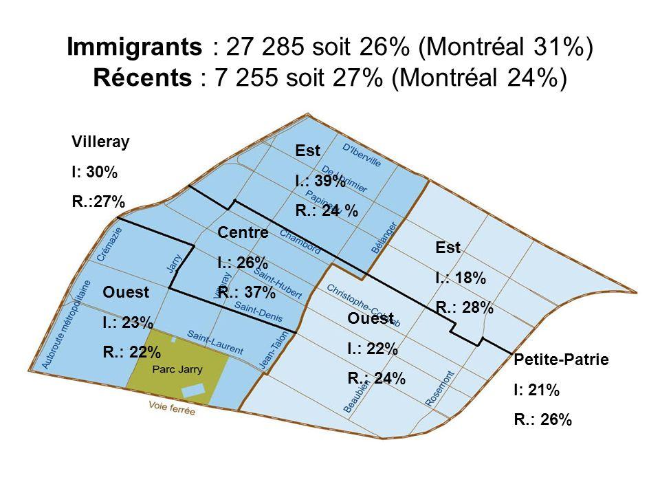 Immigrants : 27 285 soit 26% (Montréal 31%) Récents : 7 255 soit 27% (Montréal 24%) Villeray I: 30% R.:27% Petite-Patrie I: 21% R.: 26% Est I.: 39% R.