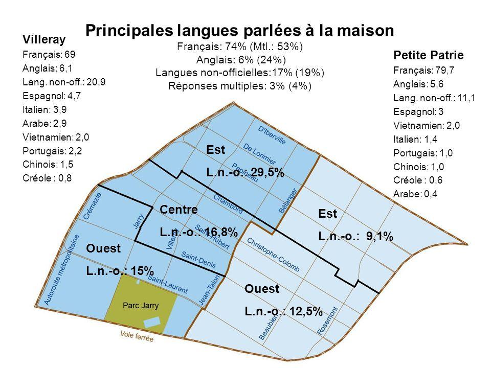 Principales langues parlées à la maison Français: 74% (Mtl.: 53%) Anglais: 6% (24%) Langues non-officielles:17% (19%) Réponses multiples: 3% (4%) Oues