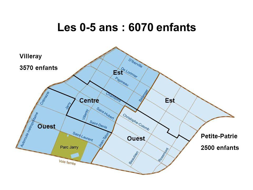 Les 0-5 ans : 6070 enfants Villeray 3570 enfants Petite-Patrie 2500 enfants Est Centre Ouest