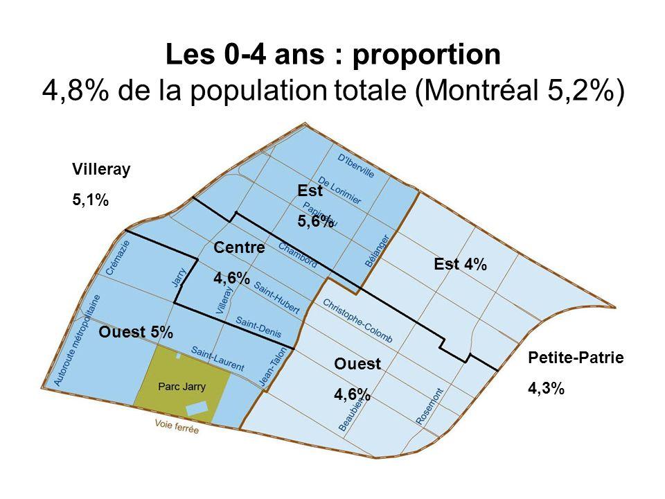 Les 0-4 ans : proportion 4,8% de la population totale (Montréal 5,2%) Villeray 5,1% Petite-Patrie 4,3% Est 5,6% Est 4% Centre 4,6% Ouest 4,6% Ouest 5%