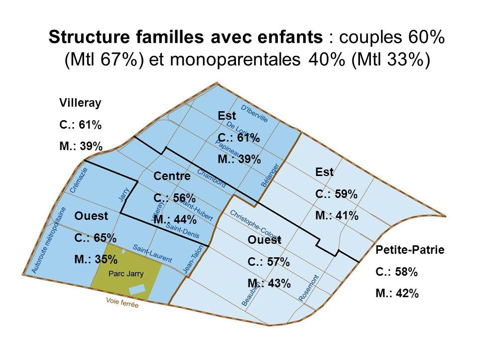 Petite-Patrie C.: 58% M.: 42% Est C.: 61% M.: 39% Est C.: 59% M.: 41% Centre C.: 56% M.: 44% Ouest C.: 57% M.: 43% Ouest C.: 65% M.: 35% Villeray C.: