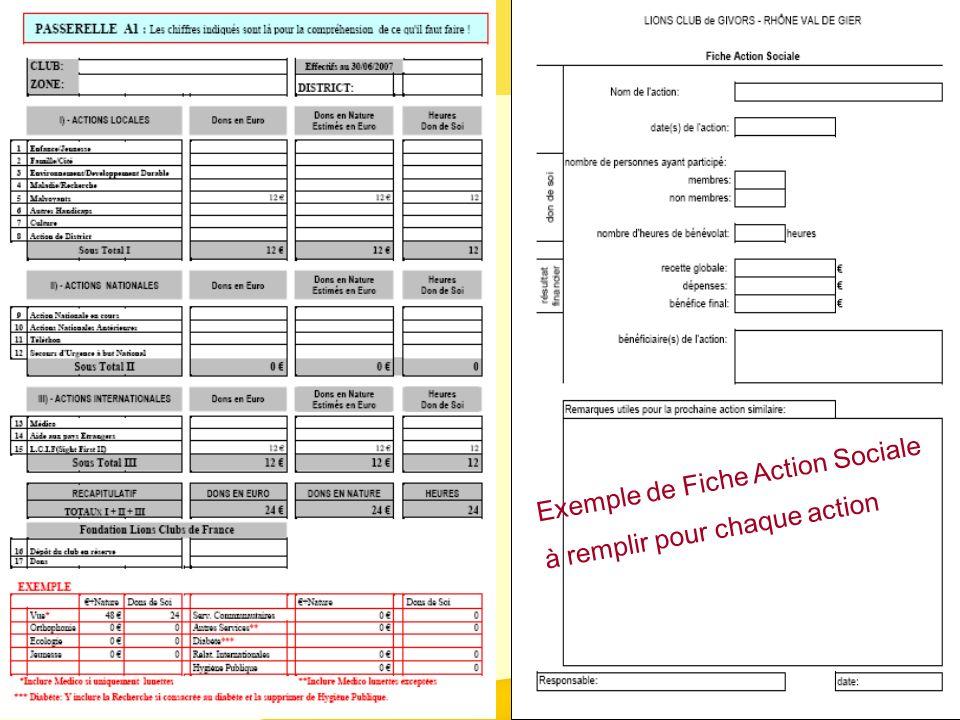 Formation Secrétaires District Centre-Sud Février 2009 41 Exemple de Fiche Action Sociale à remplir pour chaque action