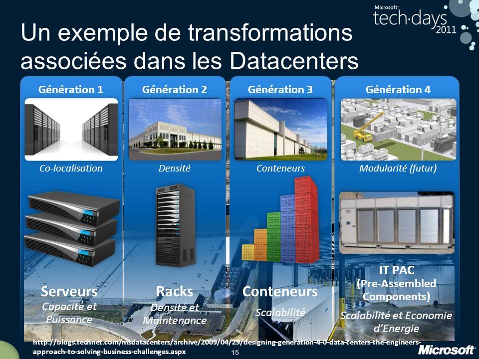 15 Un exemple de transformations associées dans les Datacenters Génération 4 Modularité (futur) Génération 1 Co-localisation Génération 2 Densité Génération 3 Conteneurs Scalabilité IT PAC (Pre-Assembled Components) Scalabilité et Economie dEnergie Racks Densité et Maintenance Serveurs Capacité et Puissance http://blogs.technet.com/msdatacenters/archive/2009/04/29/designing-generation-4-0-data-centers-the-engineers- approach-to-solving-business-challenges.aspx