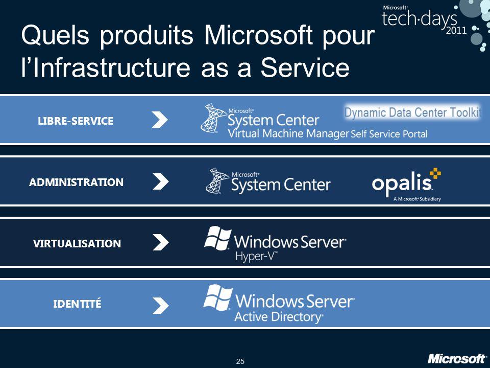 25 Quels produits Microsoft pour lInfrastructure as a Service ADMINISTRATION IDENTITÉ VIRTUALISATIONLIBRE-SERVICE