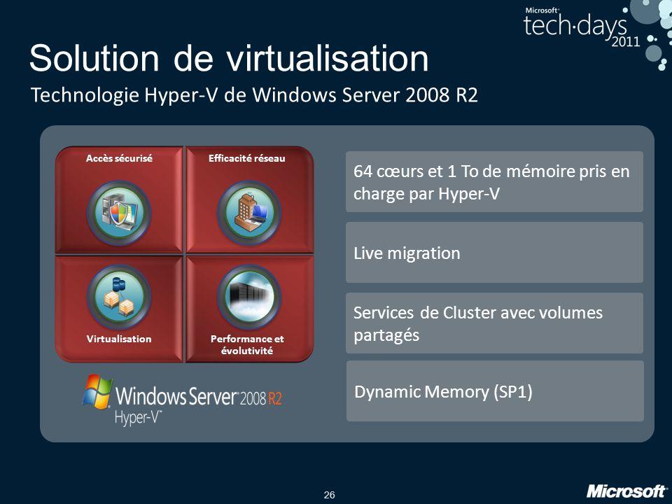 26 Solution de virtualisation Technologie Hyper-V de Windows Server 2008 R2 64 cœurs et 1 To de mémoire pris en charge par Hyper-V Live migration Services de Cluster avec volumes partagés VirtualisationPerformance et évolutivité Accès sécuriséEfficacité réseau Dynamic Memory (SP1)