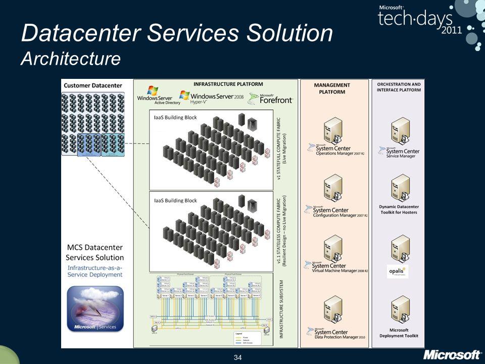 34 Datacenter Services Solution Architecture