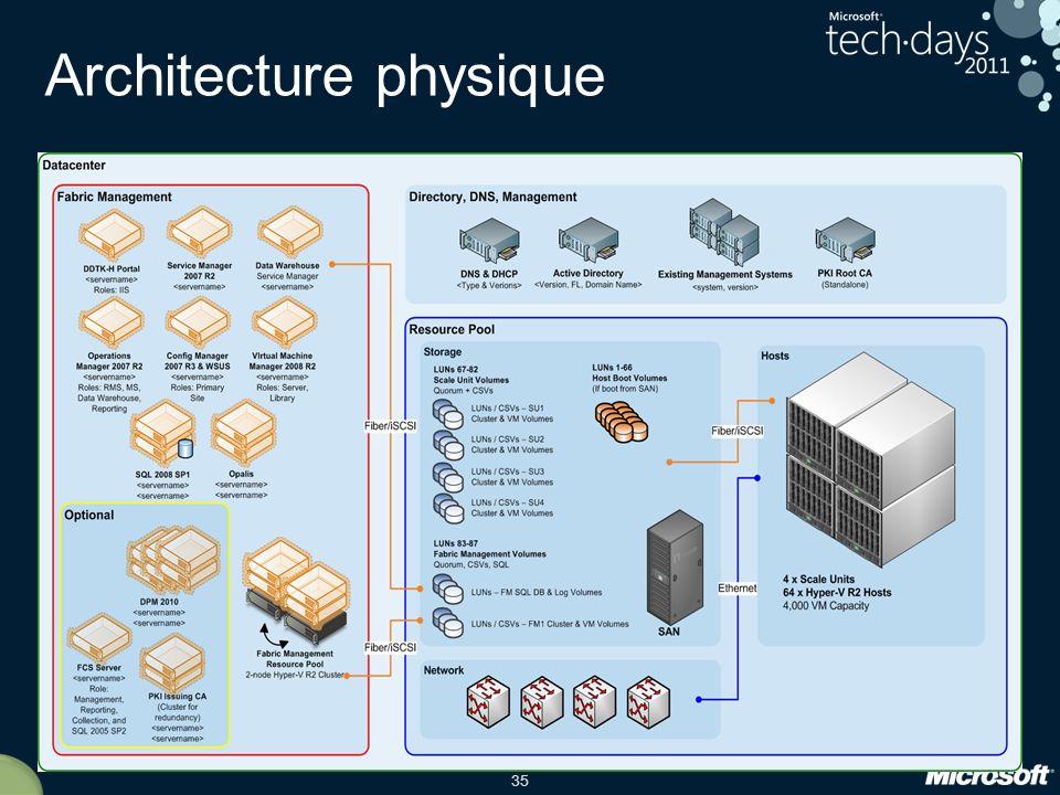 35 Architecture physique