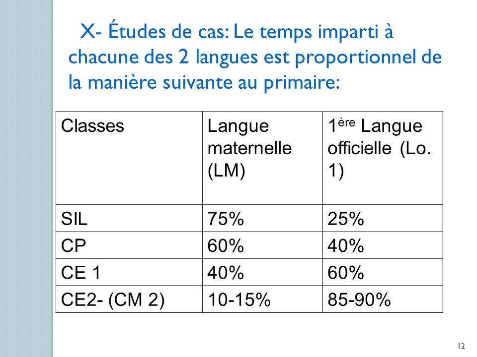 X- Études de cas: Le temps imparti à chacune des 2 langues est proportionnel de la manière suivante au primaire: ClassesLangue maternelle (LM) 1 ère L