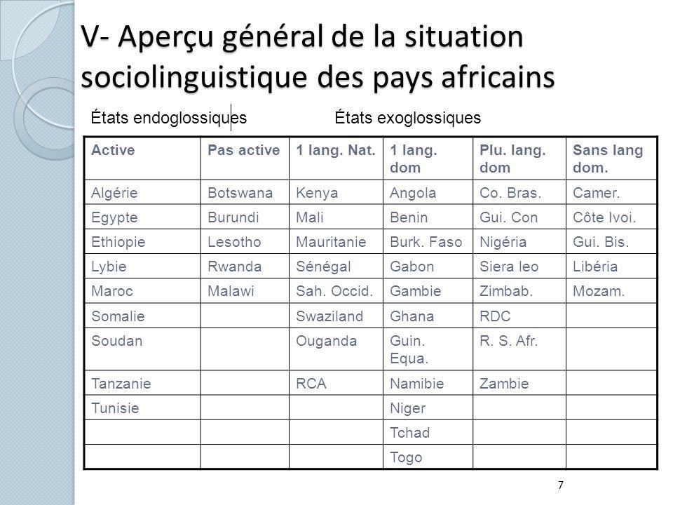 V- Aperçu général de la situation sociolinguistique des pays africains ActivePas active1 lang. Nat.1 lang. dom Plu. lang. dom Sans lang dom. AlgérieBo
