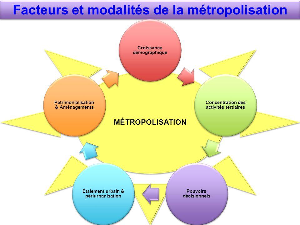 Facteurs et modalités de la métropolisation MÉTROPOLISATION Croissance démographique Concentration des activités tertiaires Pouvoirs décisionnels Étal