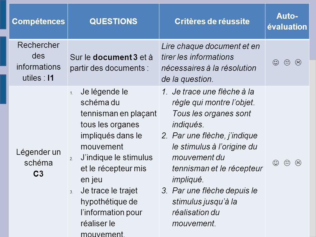 CompétencesQUESTIONSCritères de réussite Auto- évaluation Rechercher des informations utiles : I1 Sur le document 3 et à partir des documents : Lire chaque document et en tirer les informations nécessaires à la résolution de la question.