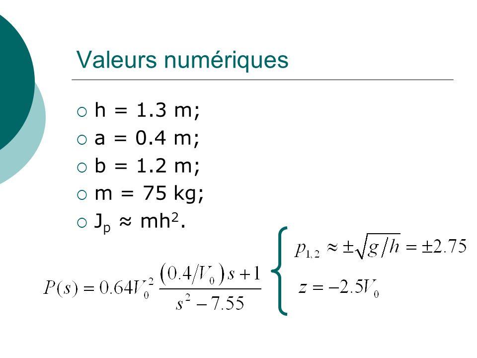 Valeurs numériques h = 1.3 m; a = 0.4 m; b = 1.2 m; m = 75 kg; J p mh 2.