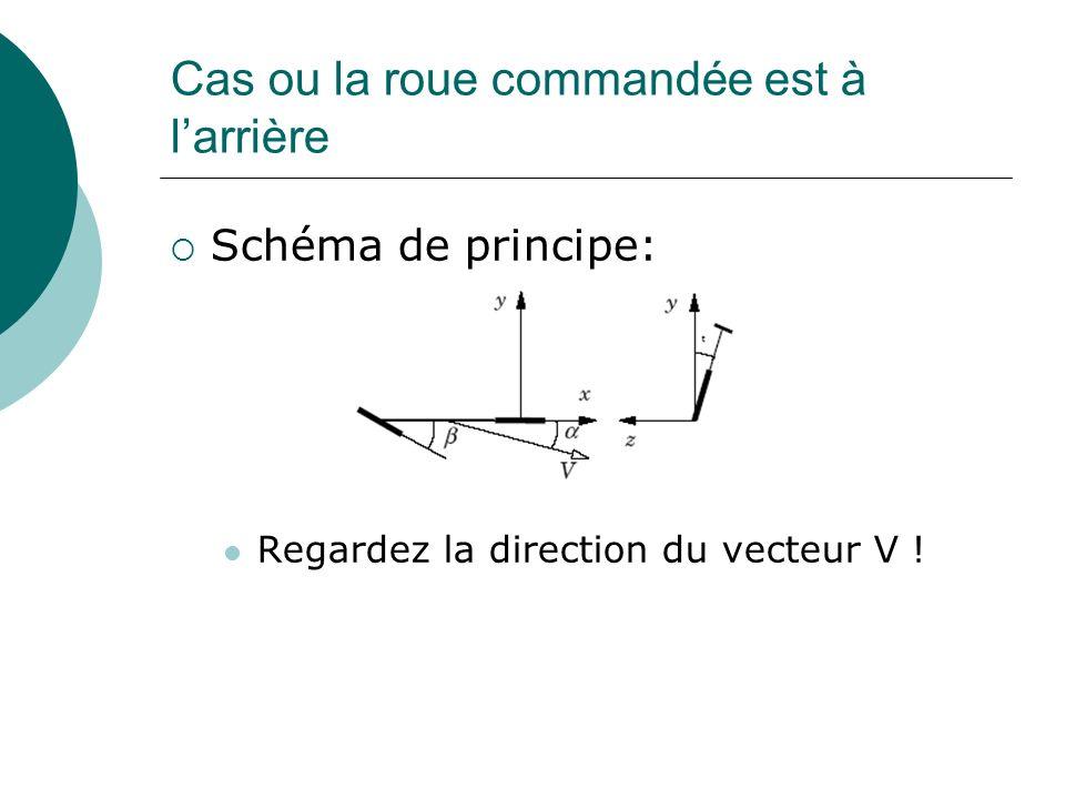 Cas ou la roue commandée est à larrière Schéma de principe: Regardez la direction du vecteur V !