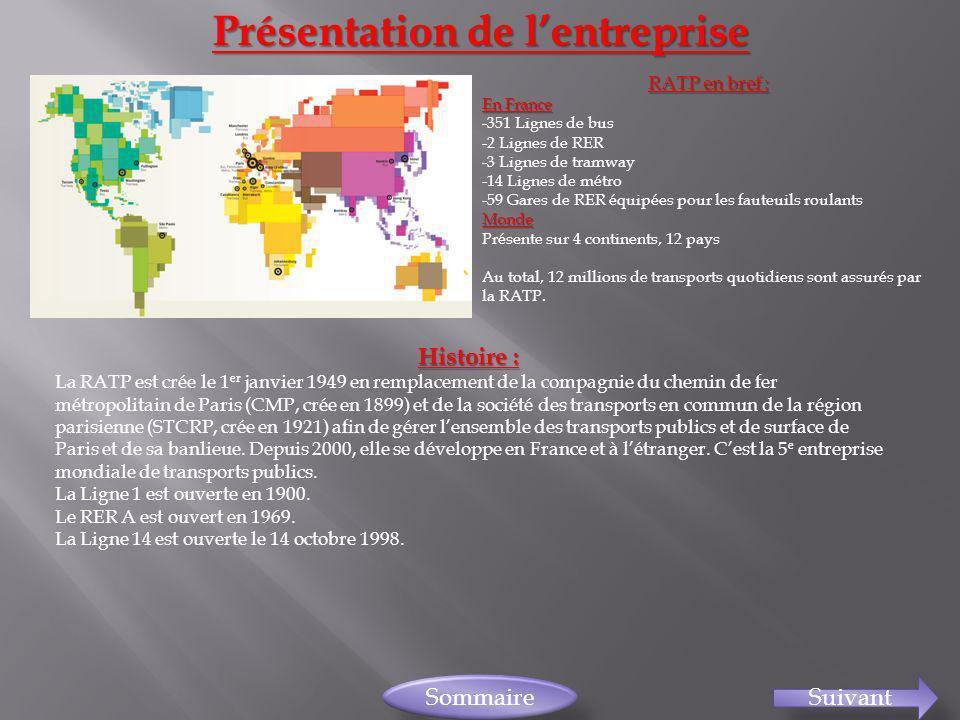 Présentation de lentreprise SuivantSommaireRATP en bref : En France -351 Lignes de bus -2 Lignes de RER -3 Lignes de tramway -14 Lignes de métro -59 G