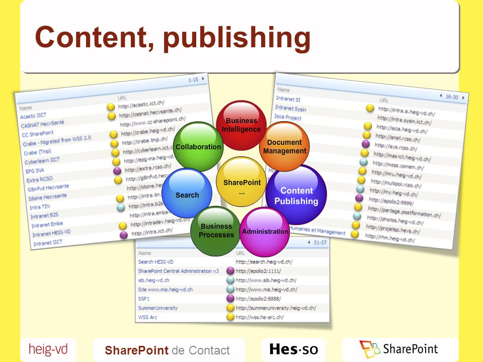SharePoint de Contact Content, publishing