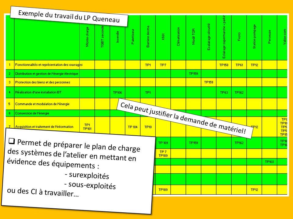 Exemple du travail du LP Queneau Permet de préparer le plan de charge des systèmes de latelier en mettant en évidence des équipements : - surexploités