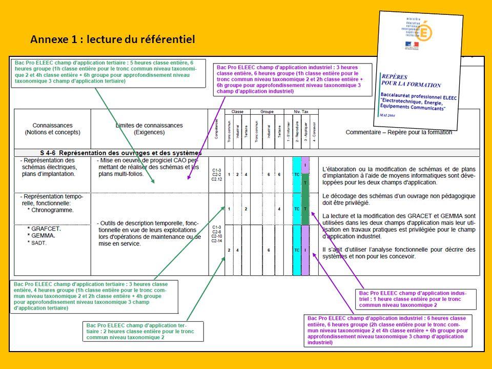Annexe 1 : lecture du référentiel
