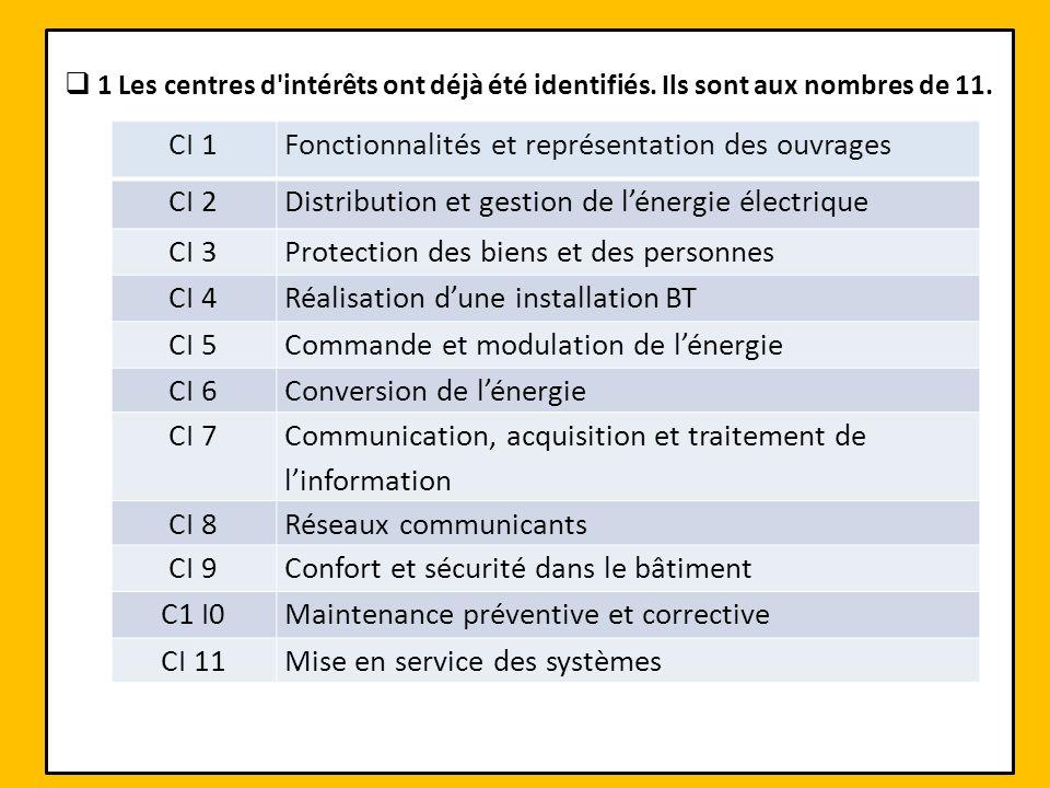 1 Les centres d'intérêts ont déjà été identifiés. Ils sont aux nombres de 11. CI 1Fonctionnalités et représentation des ouvrages CI 2Distribution et g