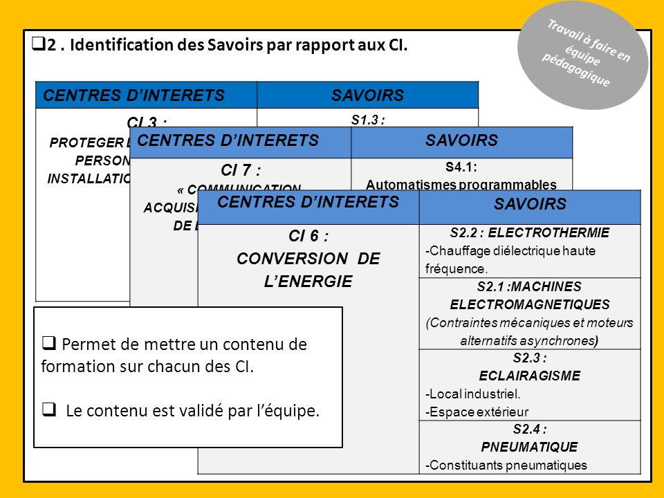 2. Identification des Savoirs par rapport aux CI. CENTRES DINTERETSSAVOIRS CI 3 : PROTEGER LES BIENS ET LES PERSONNES SUR LES INSTALLATIONS ELECTRIQUE