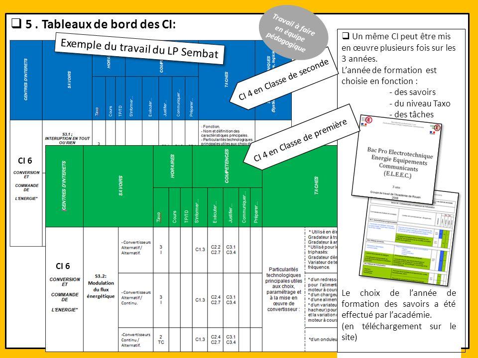 5. Tableaux de bord des CI: Un même CI peut être mis en œuvre plusieurs fois sur les 3 années. Lannée de formation est choisie en fonction : - des sav