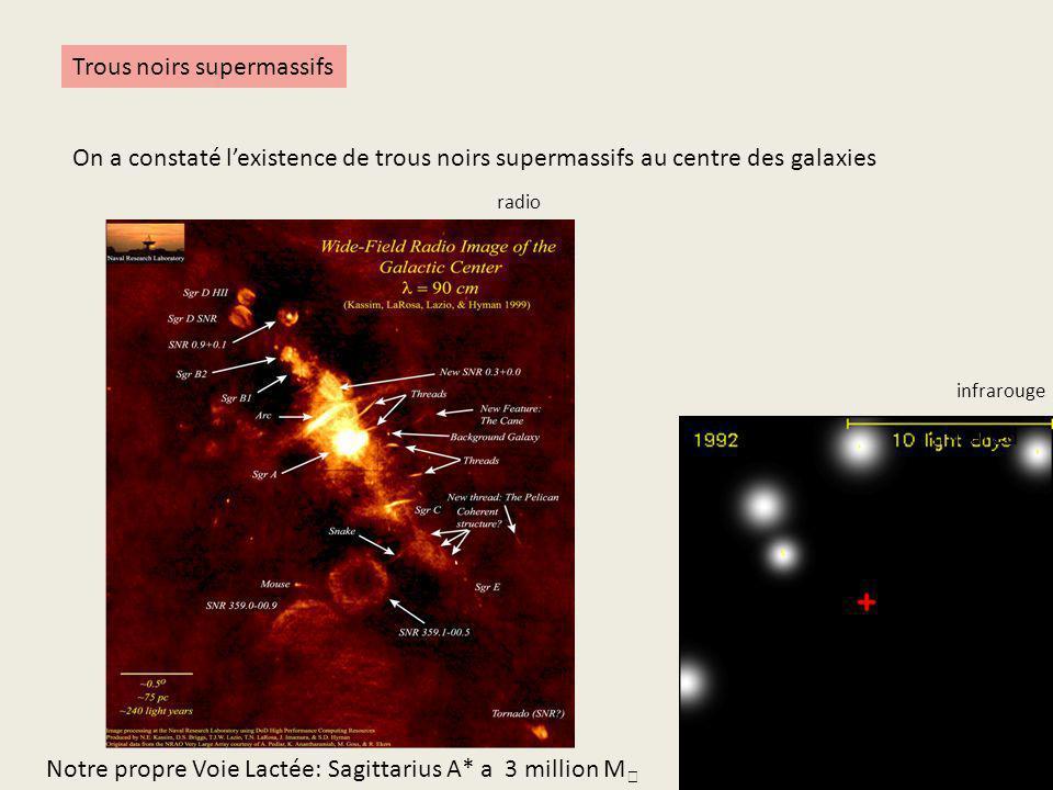 Trous noirs supermassifs On a constaté lexistence de trous noirs supermassifs au centre des galaxies Notre propre Voie Lactée: Sagittarius A* a 3 mill