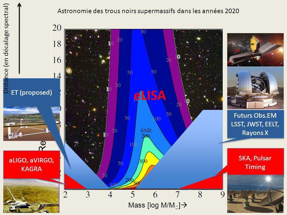 21 Redshift Z Mass [log M/M ] eLISA SNR Astronomie des trous noirs supermassifs dans les années 2020 SKA, Pulsar Timing Futurs Obs.EM LSST, JWST, EELT