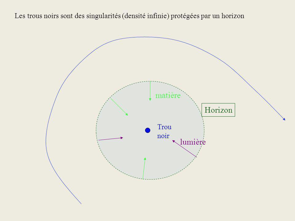 Les trous noirs sont des singularités (densité infinie) protégées par un horizon Trou noir Horizon matière lumière
