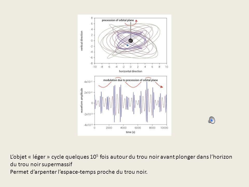 Lobjet « léger » cycle quelques 10 5 fois autour du trou noir avant plonger dans lhorizon du trou noir supermassif Permet darpenter lespace-temps proc