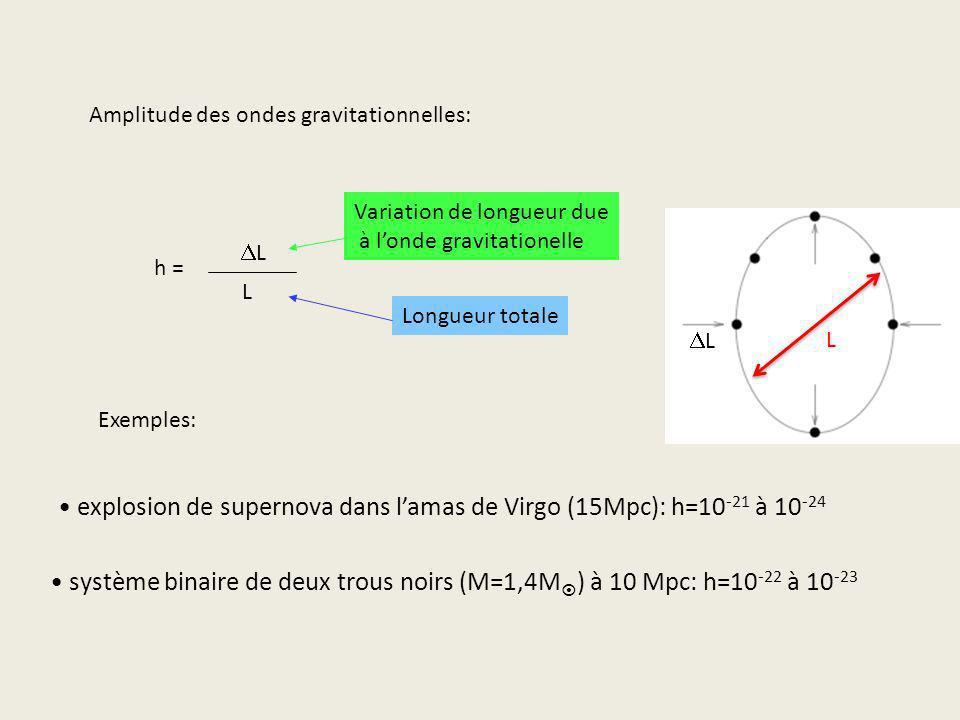 Amplitude des ondes gravitationnelles: h = L Variation de longueur due à londe gravitationelle Longueur totale Exemples: explosion de supernova dans l