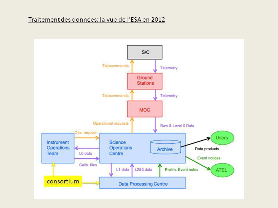 Traitement des données: la vue de lESA en 2012 consortium