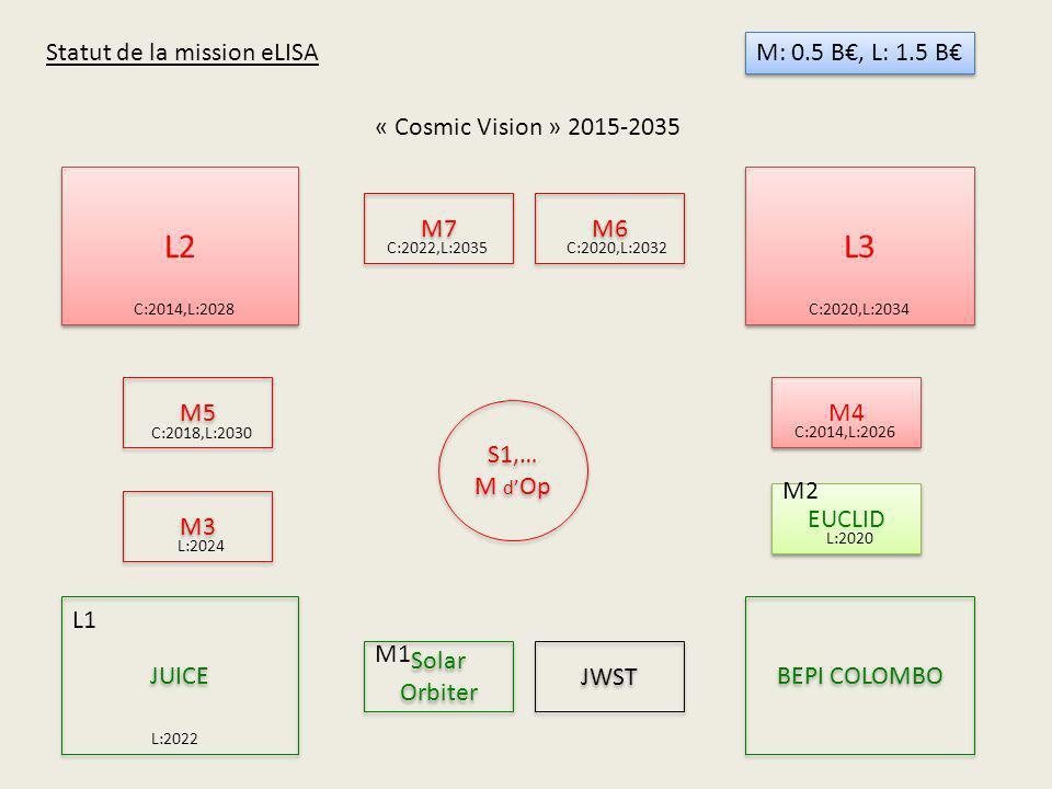 « Cosmic Vision » 2015-2035 L2 L3 BEPI COLOMBO JUICE M7 M4 M6 M3 M5 Solar Orbiter EUCLID S1,… M d Op S1,… M d Op L1 M1 M2 JWST C:2014,L:2026 L:2024 L: