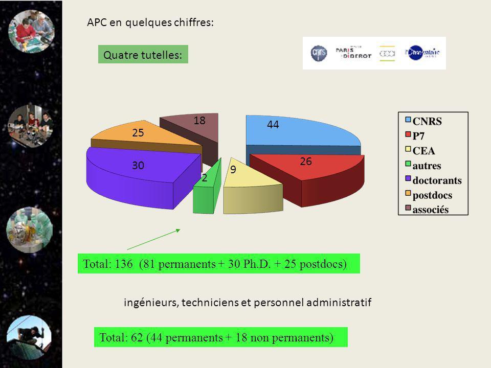 44 26 9 2 30 25 18 Total: 136 (81 permanents + 30 Ph.D. + 25 postdocs) ingénieurs, techniciens et personnel administratif Total: 62 (44 permanents + 1