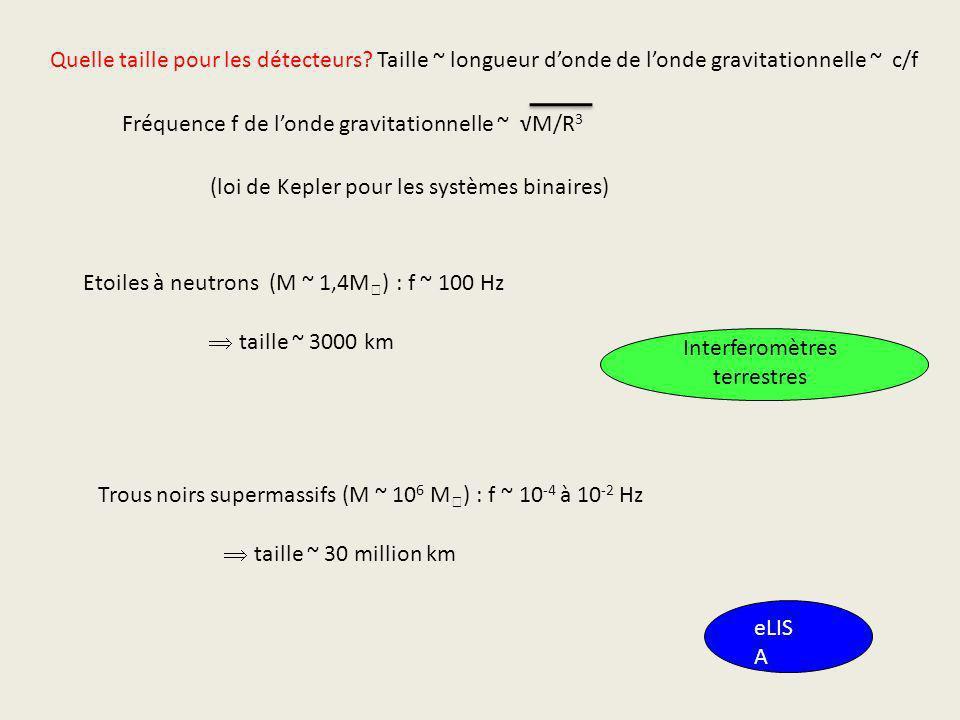Fréquence f de londe gravitationnelle ~ M/R 3 Etoiles à neutrons (M ~ 1,4M ) : f ~ 100 Hz taille ~ 3000 km Trous noirs supermassifs (M ~ 10 6 M ) : f