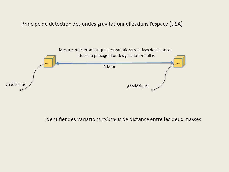 Principe de détection des ondes gravitationnelles dans lespace (LISA) géodésique Mesure interférométrique des variations relatives de distance dues au