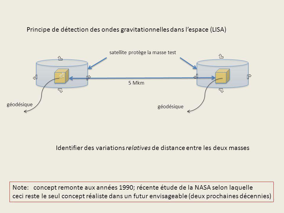 géodésique 5 Mkm satellite protège la masse test Principe de détection des ondes gravitationnelles dans lespace (LISA) Identifier des variations relat