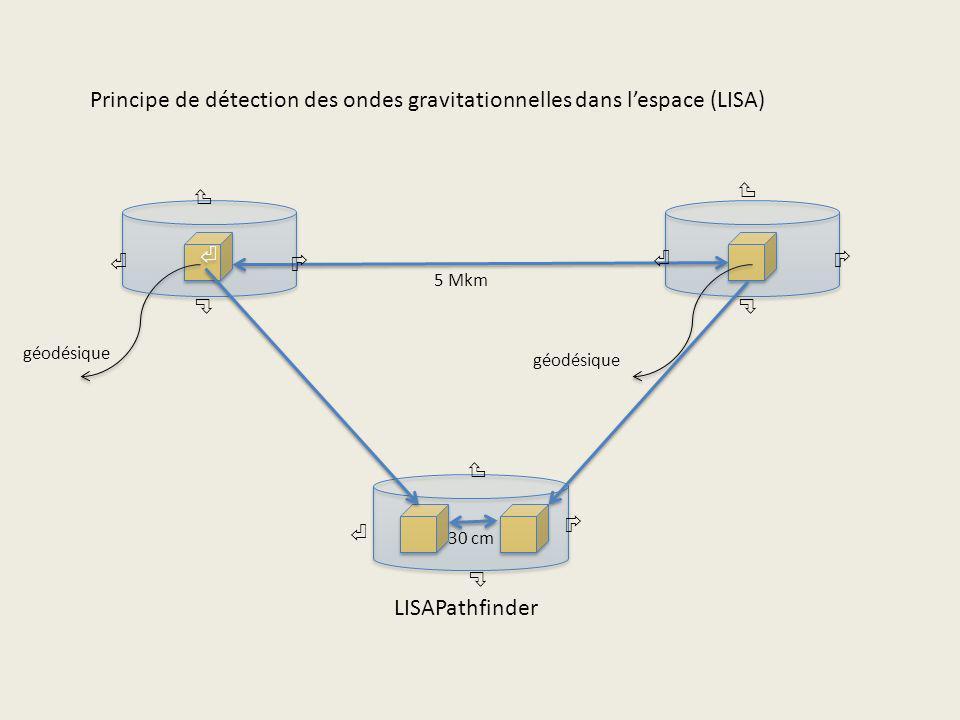 géodésique 5 Mkm 30 cm LISAPathfinder Principe de détection des ondes gravitationnelles dans lespace (LISA)