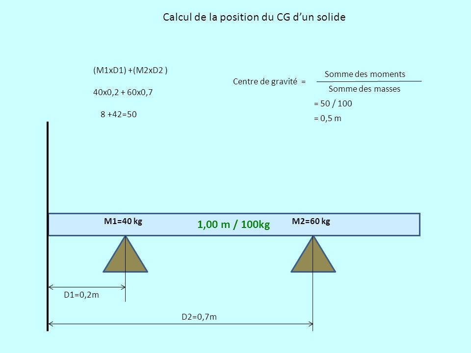 1,00 m / 100kg D1=0,2m D2=0,7m M1=40 kgM2=60 kg (M1xD1) +(M2xD2 ) 40x0,2 + 60x0,7 8 +42=50 Centre de gravité = Somme des moments Somme des masses = 50
