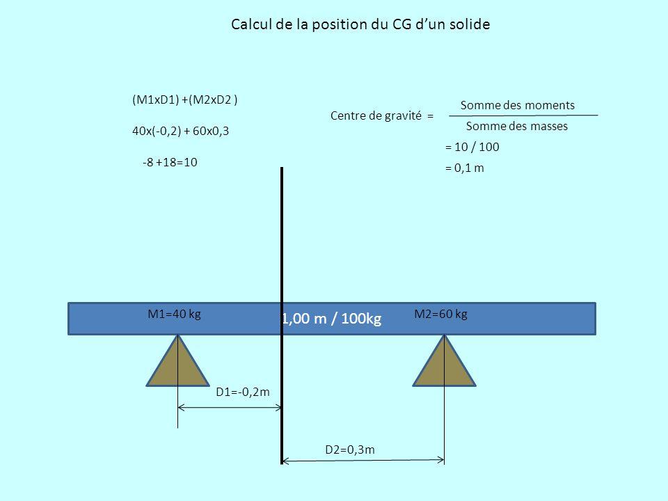 1,00 m / 100kg D1=-0,2m D2=0,3m M1=40 kgM2=60 kg (M1xD1) +(M2xD2 ) 40x(-0,2) + 60x0,3 -8 +18=10 Centre de gravité = Somme des moments Somme des masses